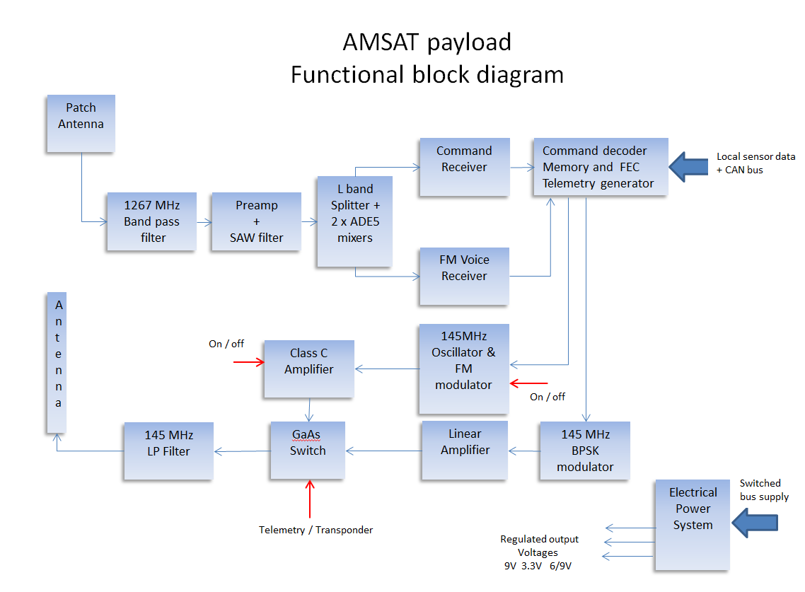 Block diagram of the AMSAT payload on ESEO
